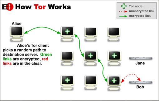 Tor onion network